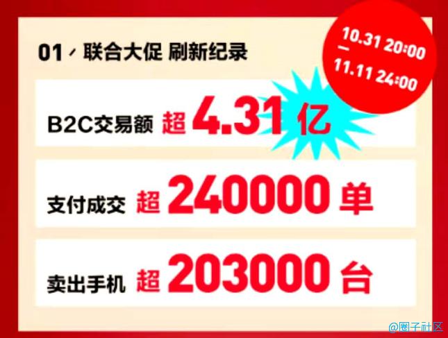 28小时卖14.6万台,为何二手3C的生意只有转转集团能做好?