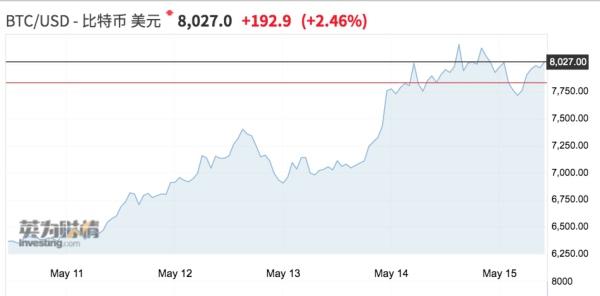 比特币年内已翻倍:庄家、抄底者、对冲基金跑步入场