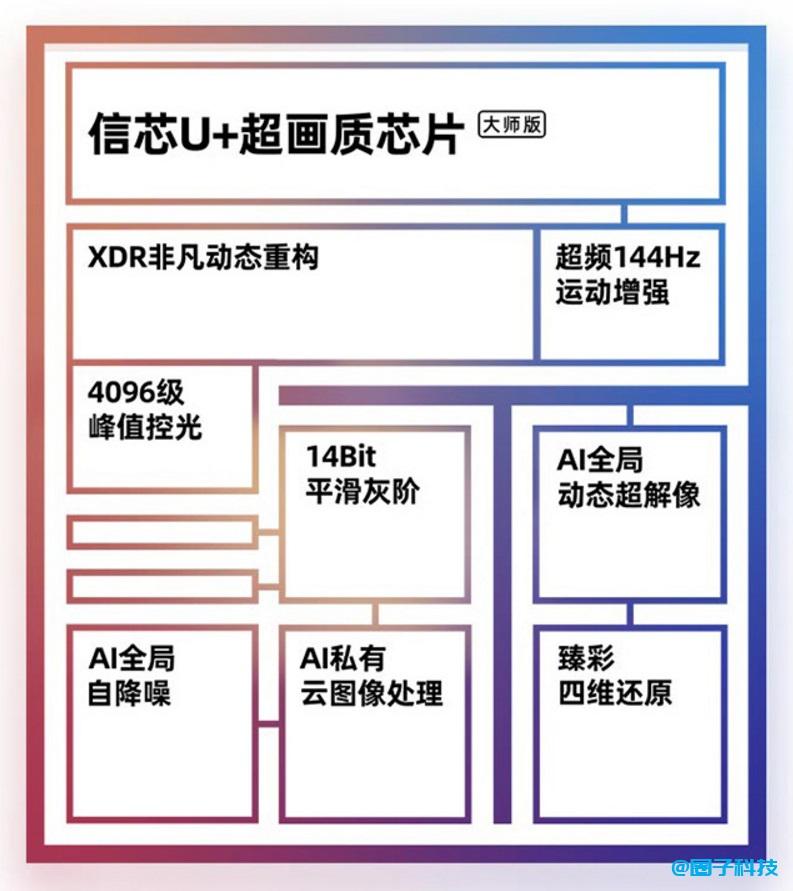 海信发售 U7G Pro 系列 ULED XDR 电视:1600nit 亮度,144Hz 可变刷新率插图(4)