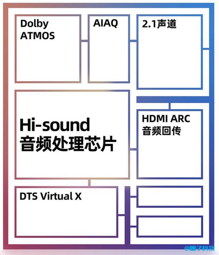 海信发售 U7G Pro 系列 ULED XDR 电视:1600nit 亮度,144Hz 可变刷新率插图(5)
