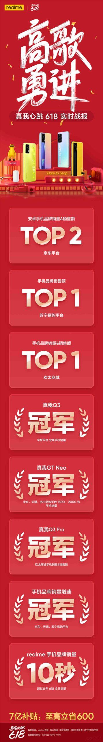 618 realme高歌勇进 拿下多榜单多个TOP1