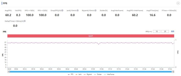 索尼Xperia 1 III《跑跑卡丁车》帧率测试