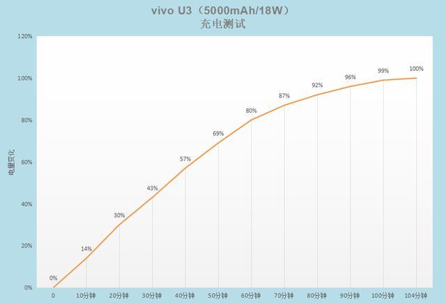 优化手机用电环境,让vivo U3续航更持久插图(6)