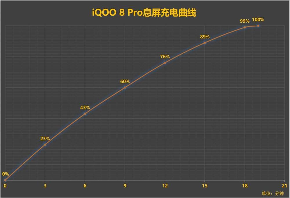 iQOO 8 Pro评测 迈向全能旗舰的转型之作插图(16)
