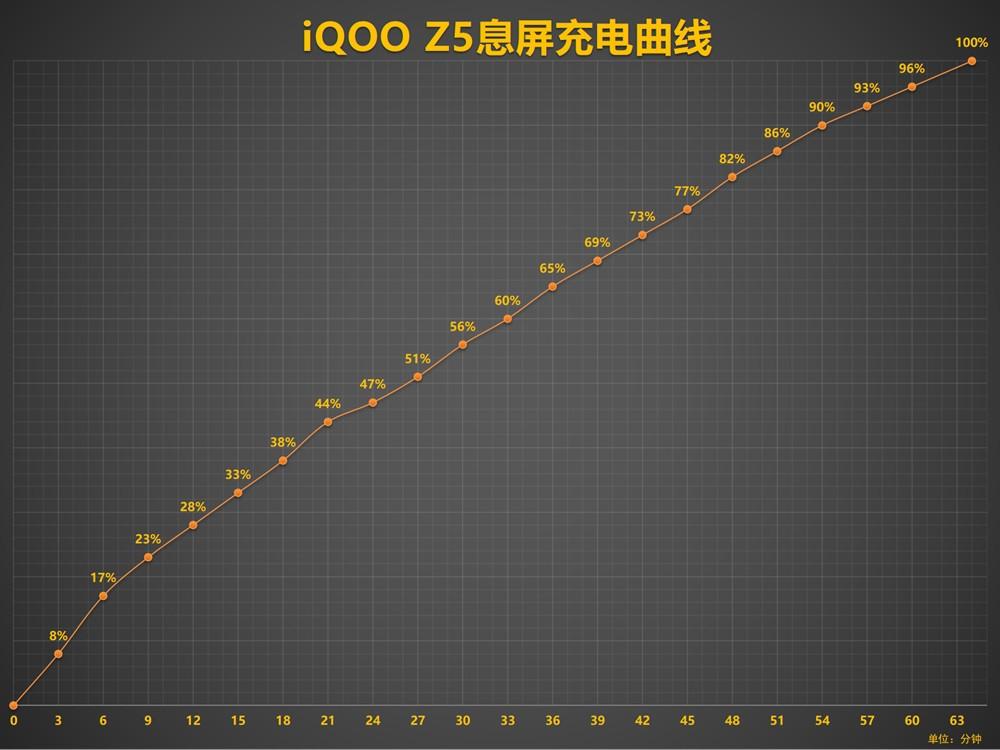 """传承""""性能先锋""""之名 iQOO Z5首发深度评测插图(19)"""